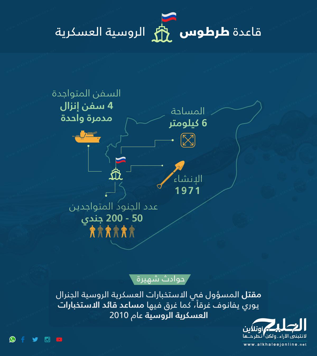 SyriaRusiaBaseInfo