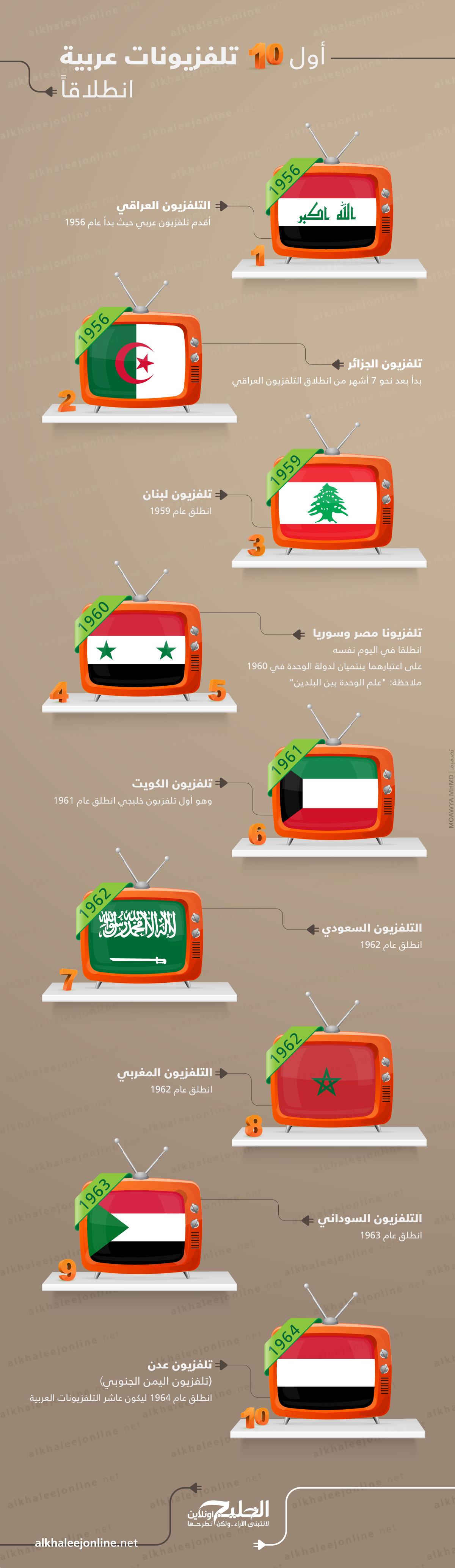 تلفزيونات عربيا