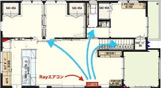 Rayの位置