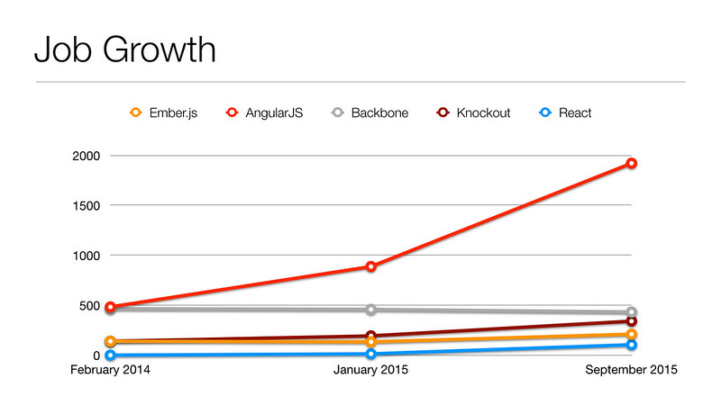 Dice.com Job Growth for JavaScript MVC Frameworks