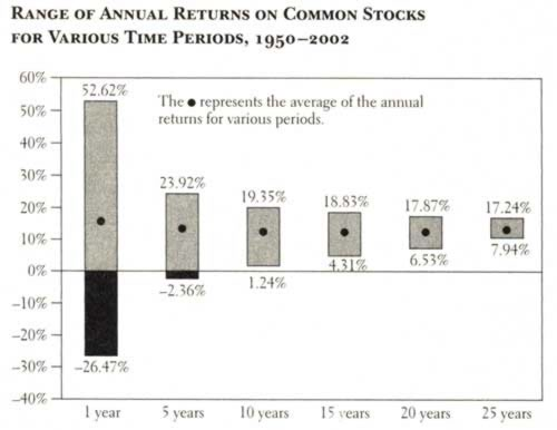 [Range of annual returns on common stocks]