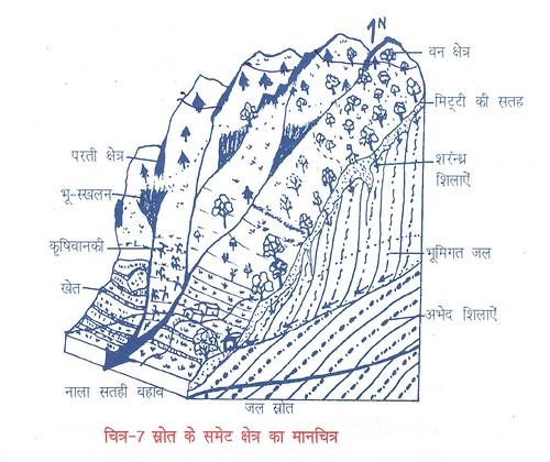 स्रोत के समेट क्षेत्र का मानचित्र