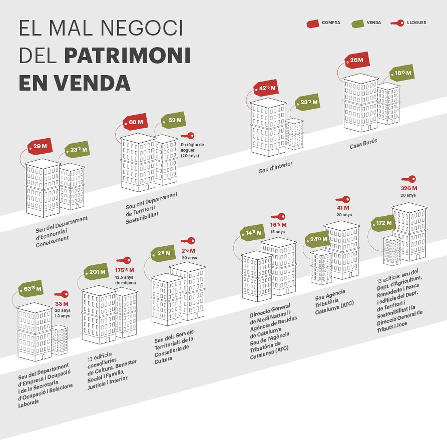 La Generalitat, en venda: El mal negoci del patrimoni en venda