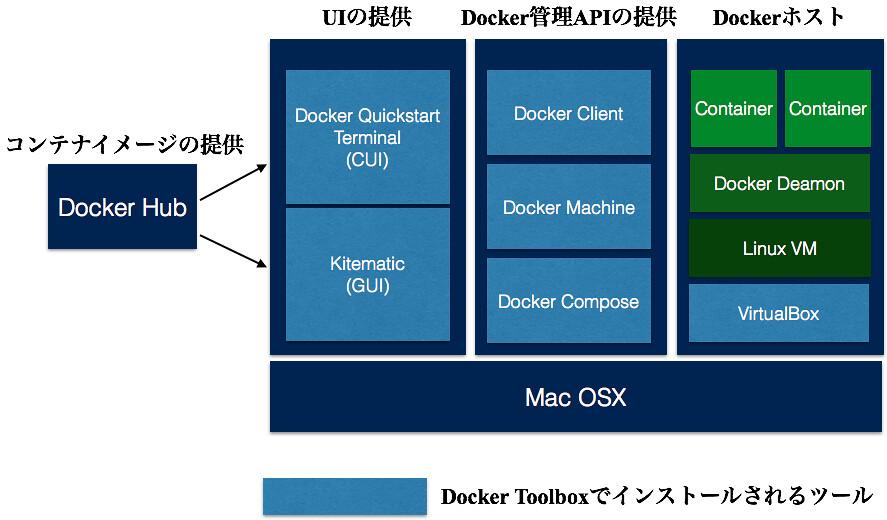 20151123_docker_tools_relation
