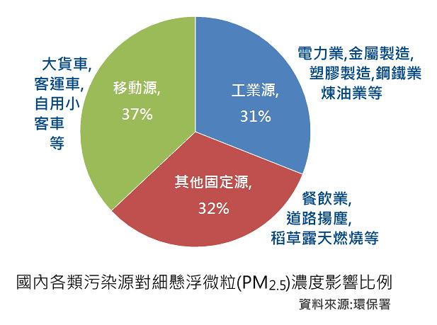 國內各類污染源對PM2.5濃度影響比例