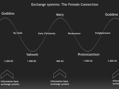 Bernard Lietaer - The female connection of exchange systems