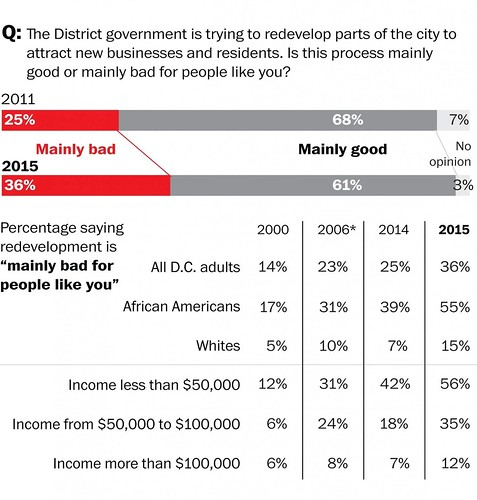 Washington Post survey of DC residents, question on value of development