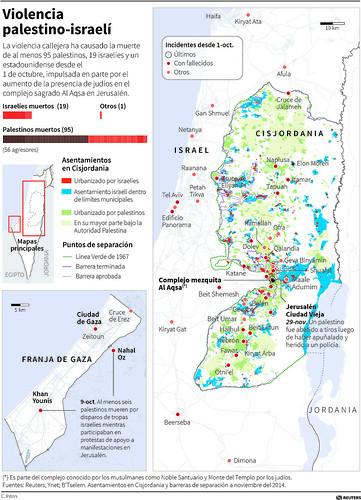 ISRAELtemp