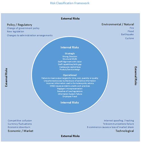 risk classification framework