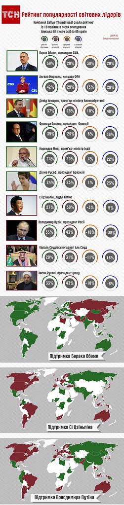 рейтинг популярності світових лідерів