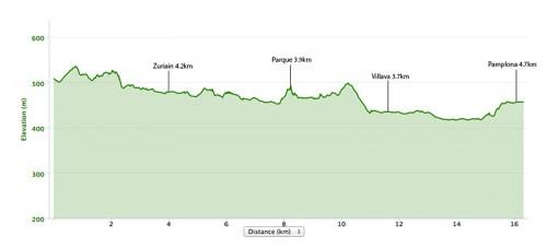 Larrasoana-to-pamplona-elevation-map-500x227
