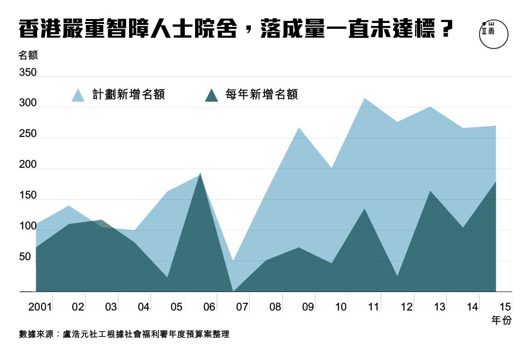 香港嚴重智障人士院舍,落成量一直未達標?