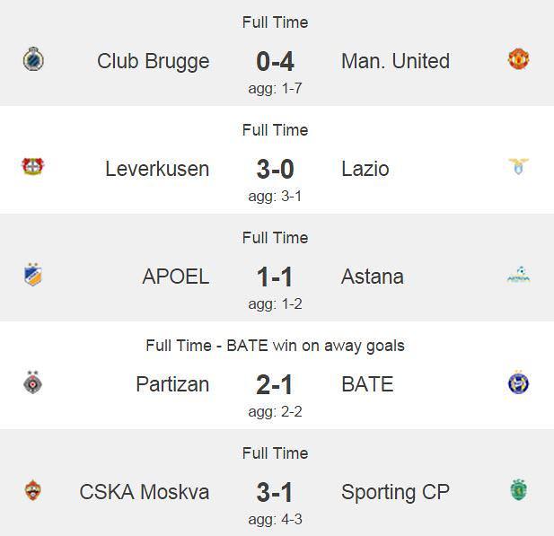 Champions League: Resultados Previa