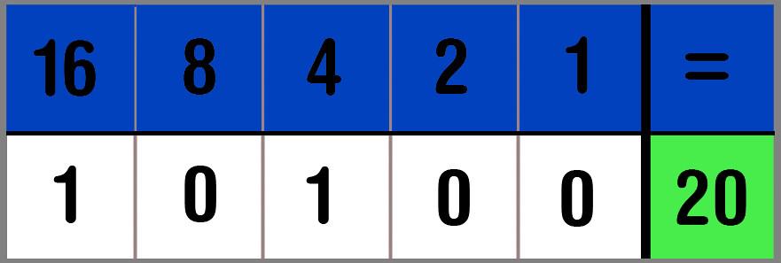 eerste cijfer