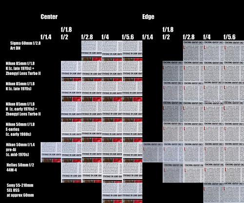 50 to 85mm Lens Comparison