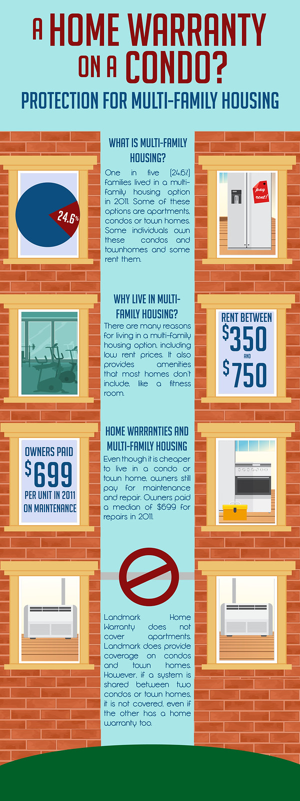 Best home warranty companies in az - A Home Warranty On A Condo Infographic
