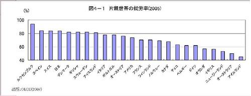 片親世帯の就労率(2005)