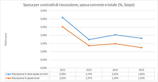 Conversano- spesa percentuale
