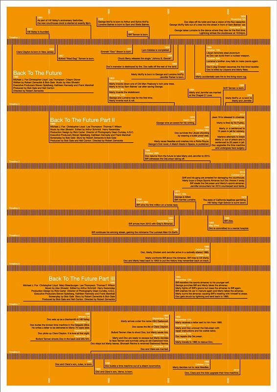 Back to the Future - Trilogy - Evolution - Timeline - 1