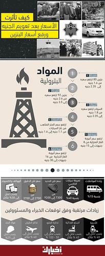 كيف تأثرت الأسعار بعد تعويم الجنيه ورفع أسعار البنزين