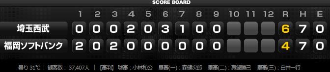 2015年8月16日埼玉西武ライオンズVS福岡ソフトバンクホークス21回戦スコアボード