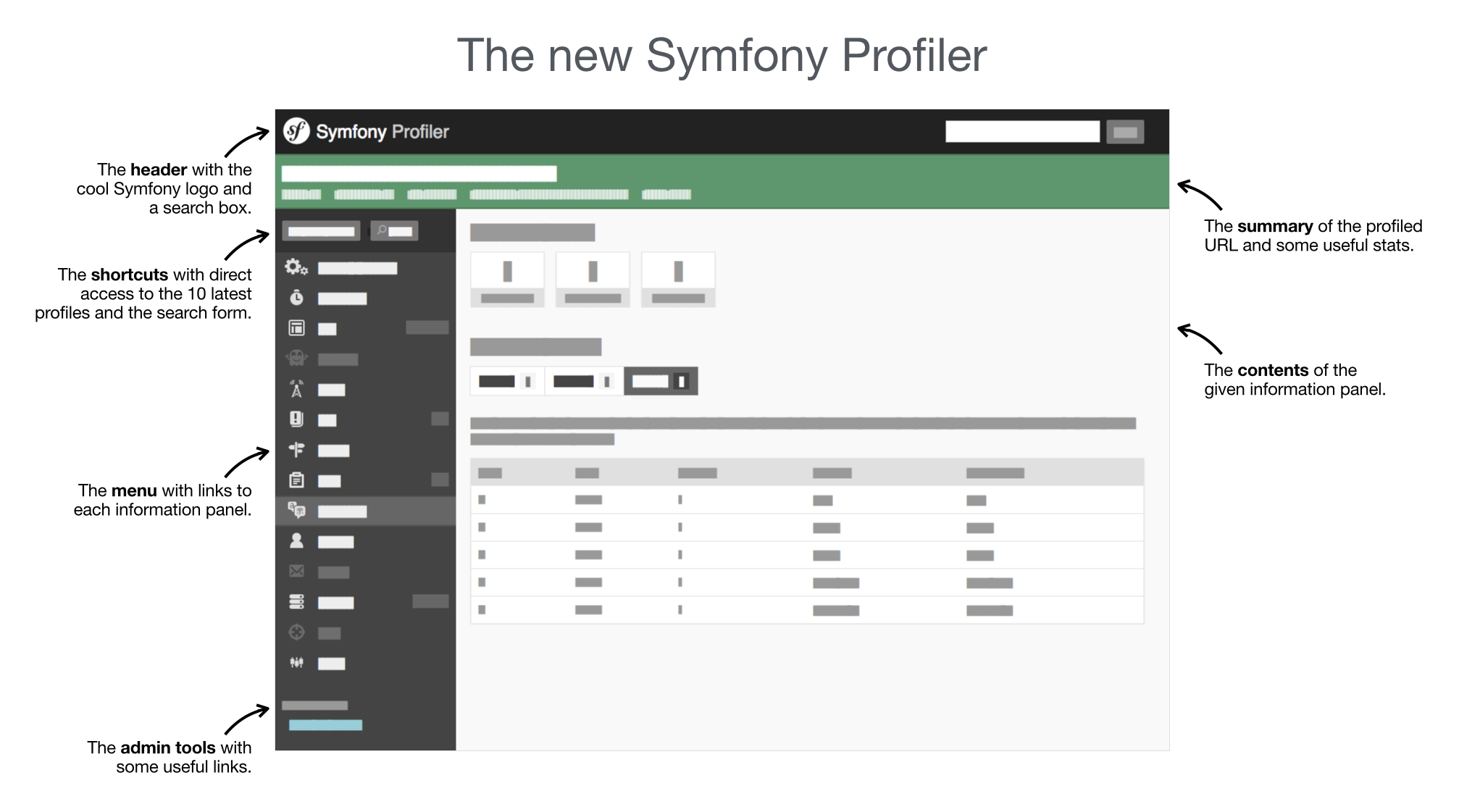 Symfony Profiler Redesign Wireframe