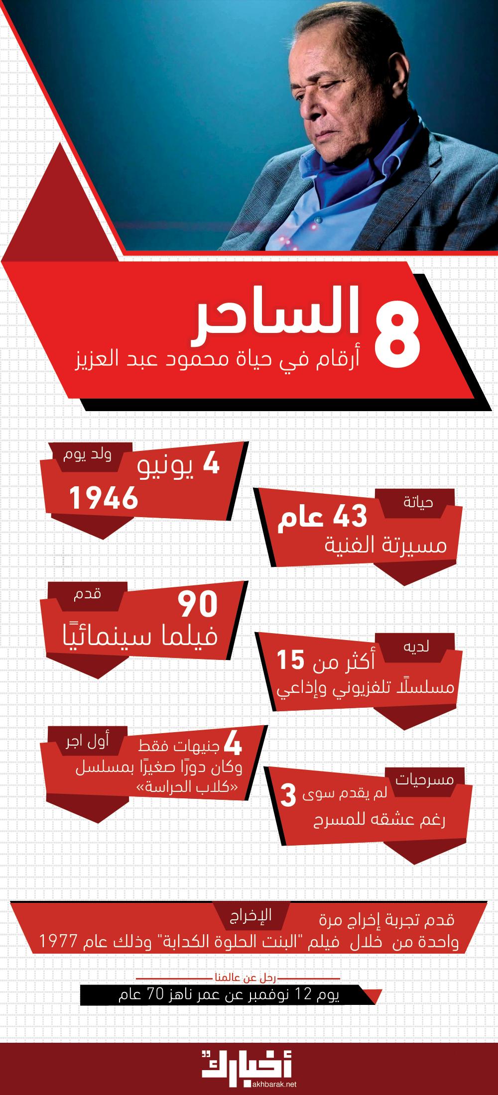 8 أرقام في حياة الساحر محمود عبد العزيز