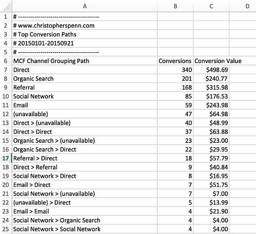 Analytics_www_christopherspenn_com_Top_Conversion_Paths_20150101-20150921__2_.png