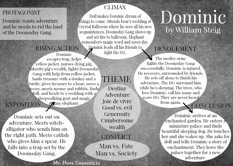 31 Days of Book Detectives ~ Dominic @ Mt. Hope Chronicles