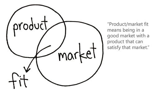 How Do You Know If You've Achieved Product/Market Fit?