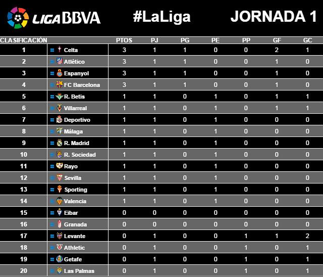 Liga BBVA (Jornada 1) - Clasificación