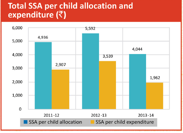 Source: SSA Portal, Joint Review Mission, DISE State Report Cards