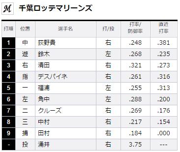 2015年8月21日埼玉西武ライオンズVS千葉ロッテマリーンズ18回戦ロッテスタメン
