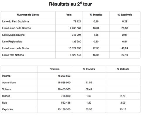 15l14 Resultados Mº interior 2ª elecciones regionales Uti 485