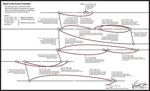 Back to the Future - Trilogy - Evolution - Timeline - 3