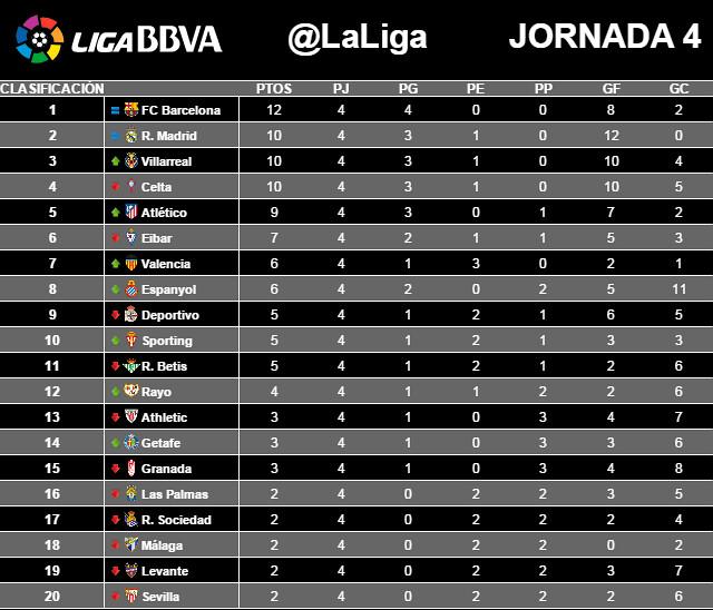 Liga BBVA (Jornada 4): Clasificación