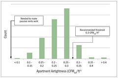 Results of 600+ Multifamily Compartmentalization Tests