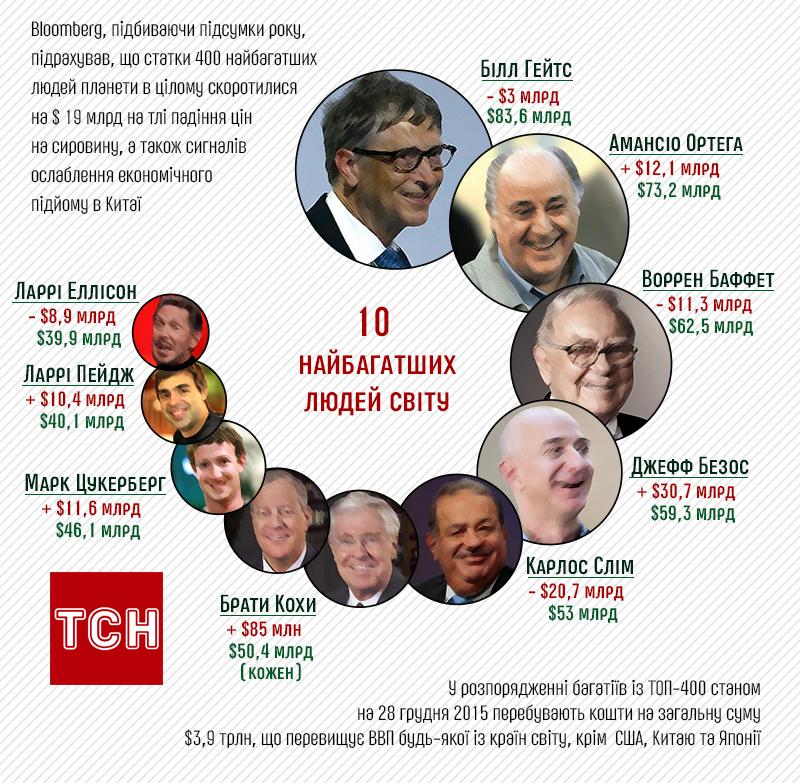 10 самых богатых людей планеты 2015