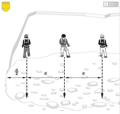 Prohledávání laviniště, ilustrace: Pieps