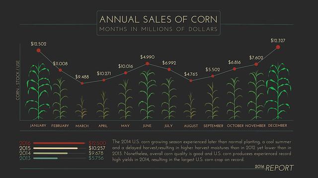 Annual Corn Plant Graph 1