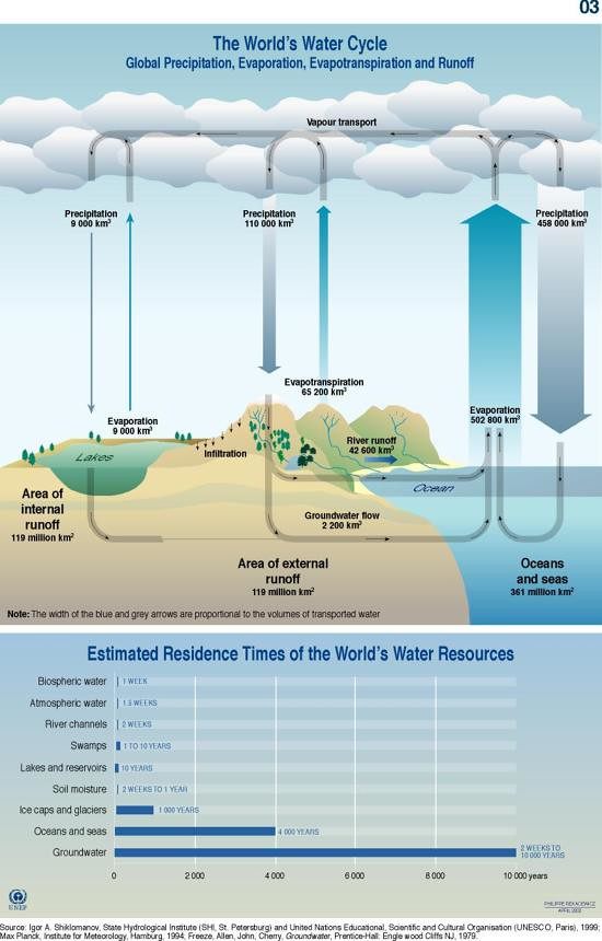 World s    water       cycle     schematic and residence time   GRID